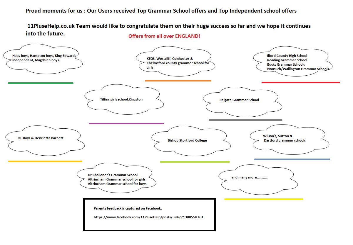 List of Grammar Schools